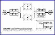 критический путь метод расчета сетевого графика