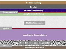 Der Aufbau Einer Bodenplatte Heimwerker De