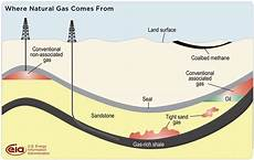 Shale Gas And Other Unconventional Sources Of Gas