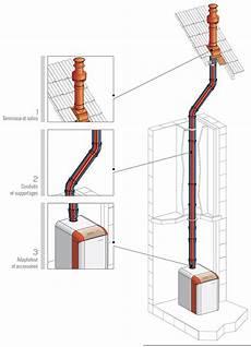 Conduit De Fum 233 E Pour Chaudi 232 Res 224 Condensation Gaz Fioul