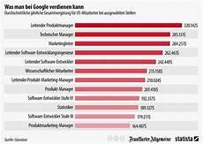Was Verdient Ein - infografik was bei verdienen kann statista