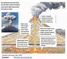 Fenomena Gunung Api Museum Gunungapi Merapi