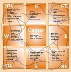 vastu tips for home learn about the ancient indian science
