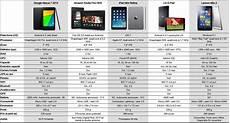 tablette 10 pouces comparatif tablette lenovo 10 pouces biloo net