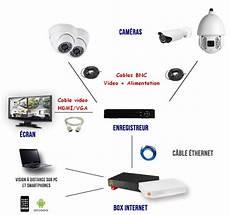 Installation Kit Videosurveillance Mavideosurveillance