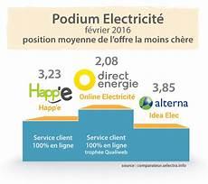 comparateur tarif electricité classement selectra 2016 des fournisseurs d 233 lectricit 233 et
