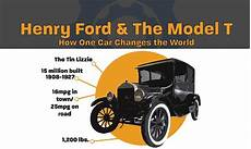How Henry Ford And The Model T Change Our World Infographic