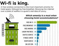 unterschied wlan wifi wifi im hotel eher wla h m als wlan