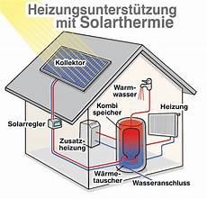 speicher für heizung und warmwasser grunds 228 tzliches zur solarthermie