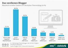 Was Verdient Ein - infografik das verdienen statista