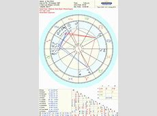 birth chart analysis and predictions