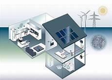 smart home funktion systeme anwendung kosten