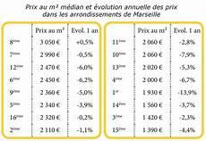 Immobilier Le Prix Au M 178 En Baisse 224 Marseille Sauf Dans