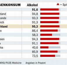 Alkohol Und Co Drogenkonsum Im Internationalen Vergleich