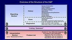 The H And P Part 1 Of 2
