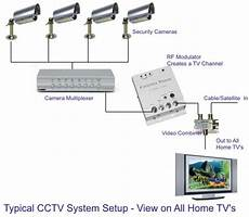 Typical Cctv System Electrical Electronics Concepts