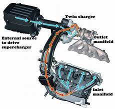 how does a cars engine work 2001 volkswagen jetta parental controls what is twin charger and working of twin charged engine twincharger engineeringfukrey