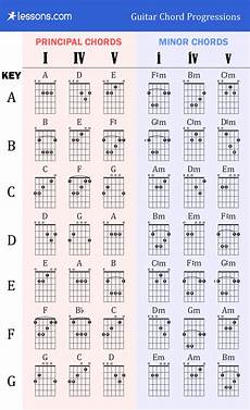 cool guitar chord progressions the 3 best guitar chord progressions charts exles lessons