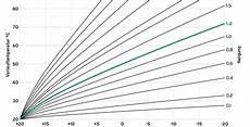 heizkurve optimal einstellen energie geld sparen 21 grad