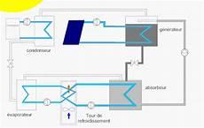 clim a eau climatisation solaire wikip 233 dia