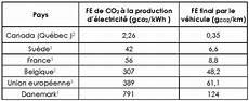 tableau émission co2 voiture 201 nergie pollution de l air et d 233 veloppement durable
