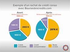 rachat de credit consommation boursedescredits