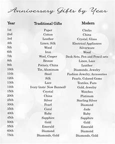 List Of Wedding Gifts By Year