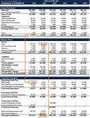 Three Financial Statements  The Ultimate Summary And