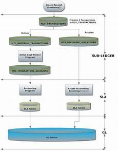 oracle applications purchasing receiving inventory account ebiz integration technics