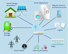 smart home systeme installieren f 252 r besseren wohnkomfort
