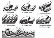 Gerak Vertikal Dan Horizontal Kulit Bumi Ilmu Batu Geologi