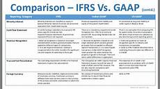 prepare balance sheets and profit loss a c in ifrs format