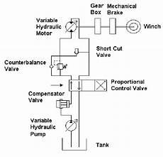 hydraulic conveyor schematic simplified open circuit hydraulic system of the winch scientific diagram