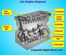 how does a cars engine work 2003 ford ranger user handbook how a basic i 4 inline 4 cylinder engine works car engine car mechanic engineering