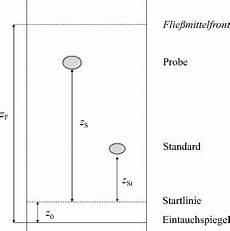 theoretische grundlagen der d 252 nnschichtchromatographie dc