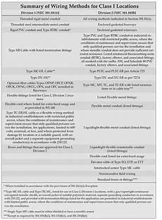 wiring requirements in hazardous locations atex article atexdb