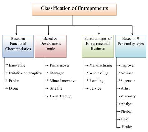 Entrepreneur Definition Economics