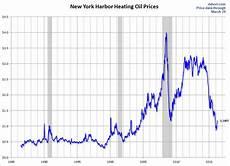 Heating Oil Price Chart 2015 Doug Short Blog Weekly Heating Oil Price Update U S