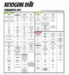 kohlenhydrate tabelle zum ausdrucken kohlenhydrate tabelle obst kochen low carb