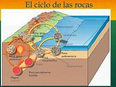 the rock cycle and three types of rocks spanish powerpoint