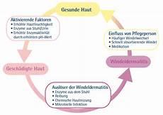 Deutsche Haut Und Allergiehilfe E V Allergien Vorbeugen