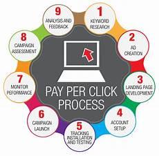 pay per click bid management ecommerce solution