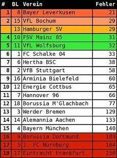 Leverkusen Meister Bochum Und Hamburg Auf Platz 2 Und 3