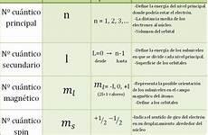 cuales son los simbolos naturales que representa el estado guarico quimica numeros cuanticos