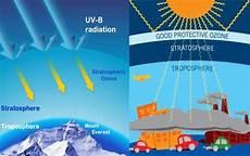 Lapisan Stratosfer Karakteristik Dan Fungsinya