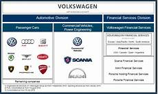 Volkswagen Brands by Vw Successfully Managing 12 Brands And In Search