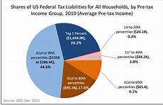 income taxes in usa my taxes pay your salary atokenman blog
