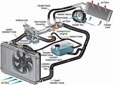 Ac How Can I Determine My Hvac Layout Motor Vehicle