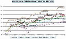 comparatif tarif gaz comparatif prix gaz propane gpl en citerne ou en compteur