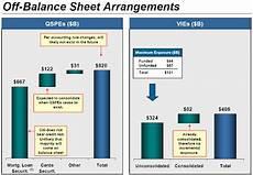 bank off balance sheet items peu report off balance sheet items big for banks